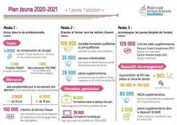 Plan Jeunes 2020-2021